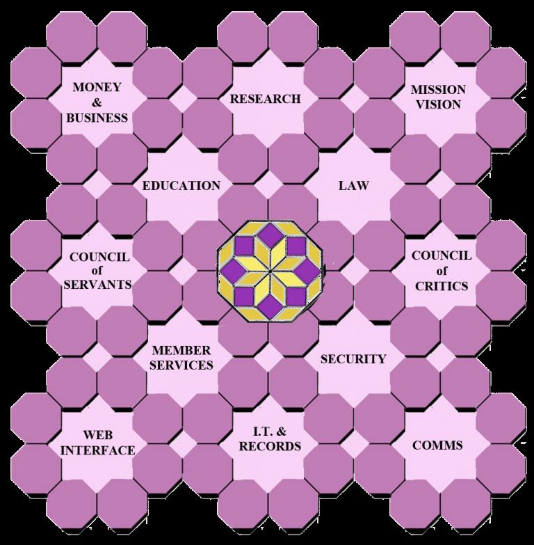 Diagram of the non-hierarchical Titania Holomat organization.